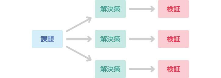 図1:課題を明確にし、複数の解決策を数字で具体的に仮説立て検証を行う