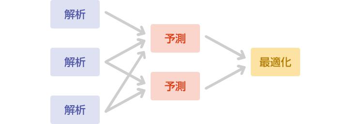 図2:解析でデータの特徴を明らかにし、これから先を予測し、それらの結果が最適になるようにチューニングを行う