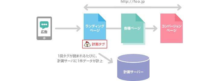図1:広告の遷移先(ランディングページ)に計測タグを仕込む