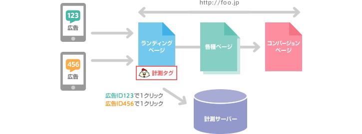 図2:広告にIDを指定し遷移先(ランディングページ)に計測タグを仕込む