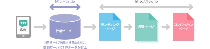 図3:計測サーバーを経由して計測