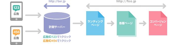 図4:計測サーバーを経由して広告IDを計測