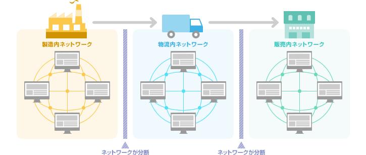 図1:それぞれのネットワークは分断された状態だった