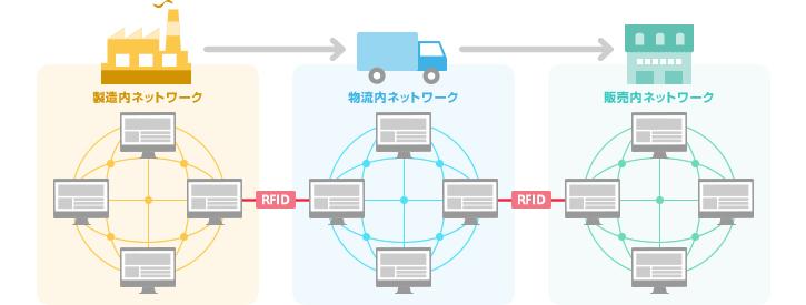 図2:「RFID」によってそれぞれのネットワークが繋がった
