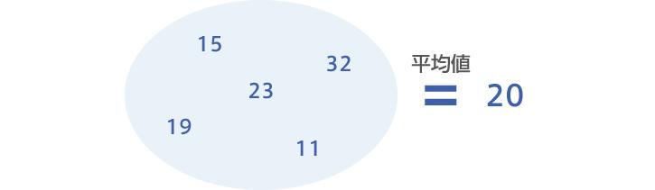 図1:集団内のデータにおける平均値