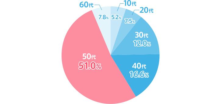 図2:商品を購入した約半数が50代だった
