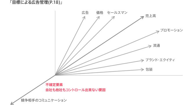 図2:購買行動に至るまでには様々な因果関係が存在する