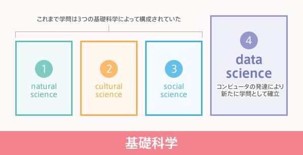 図2:第4の[data science]を含めた基礎科学こそ最強のリベラルアーツとなる