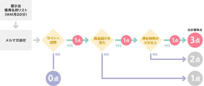 図2:Web上での行動によって点数分けを行う