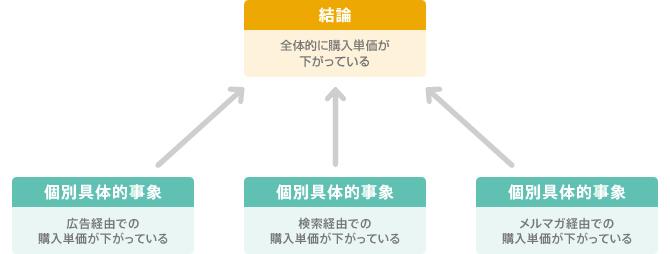 図3:クリティカルシンキング手法③「帰納法」