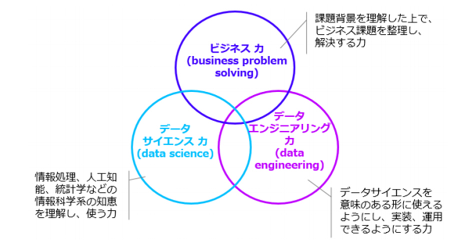 データサイエンティストに求められるスキルセット