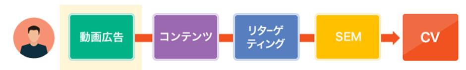 アトリビューション分析