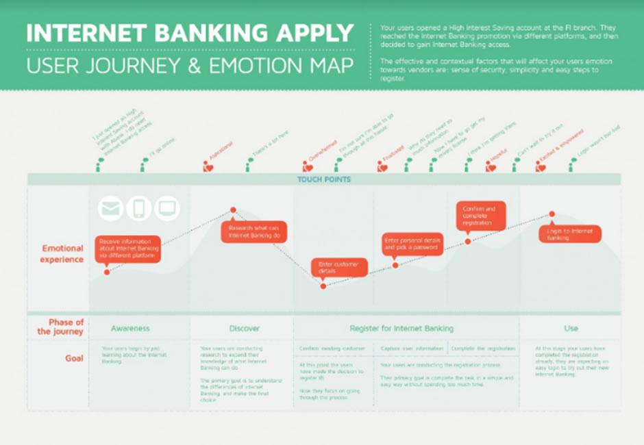 インターネットバンキングを使う顧客のカスタマージャーニーマップ事例