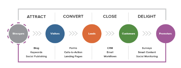 HubSpot「THE INBOUND METHODOLOGY」