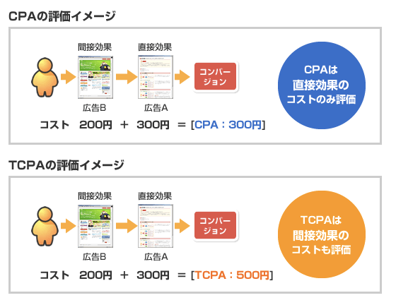 『TCPA』で、アシストを行った広告も含めた全体での評価が可能に