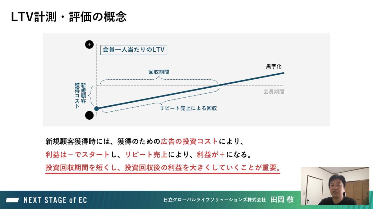 LTV計測・評価の概念