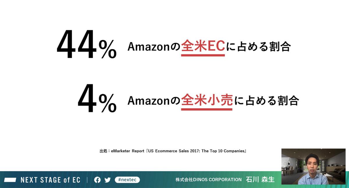 アメリカ国内の売上全体に占めるAmazonの売上割合
